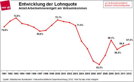 Entwicklung der Lohnquote in Deutschland