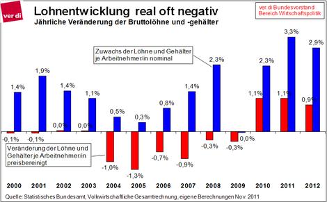 Reale Lohnentwicklung in Deutschland