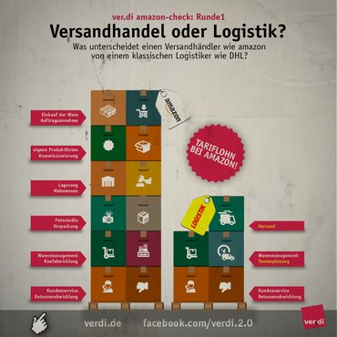 Amazon: Versandhandel oder Logistik?