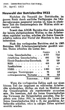 Neuwahl der Betriebsräte 1933