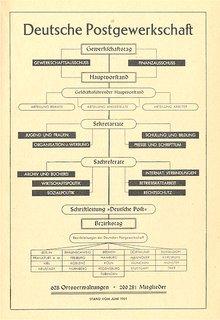 Organigramm aus dem Geschäftsbericht des Hauptvorstandes vom 1. Juli 1949 bis 30. Juni 1951