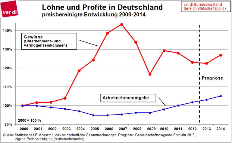Löhne und Gewinne in Deutschland
