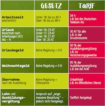 Abbildung Tabelle mit Vorteilen Tarifvertrag
