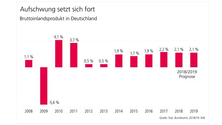 Aufschwung setzt sich fort. Entwicklung Bruttoinlandsprodukt in Deutschland