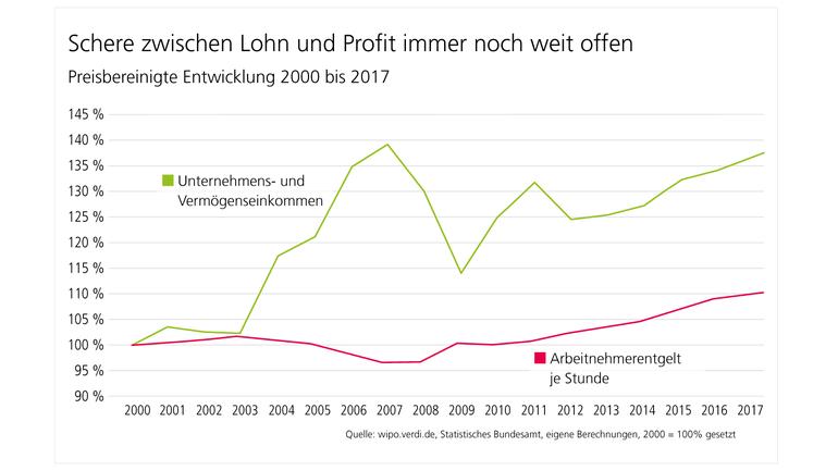 Schere zwischen Lohn und Profi immer noch weit offen. Preisbereinigte Entwicklung 2000 bis 2017.