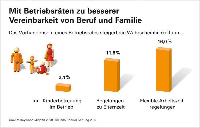 Infografik: Mit Betriebsräten zu besserer Vereinbarkeit von Beruf und Familie